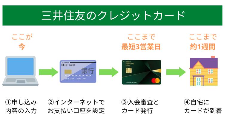 三井住友のクレジットカードが発行されるまで